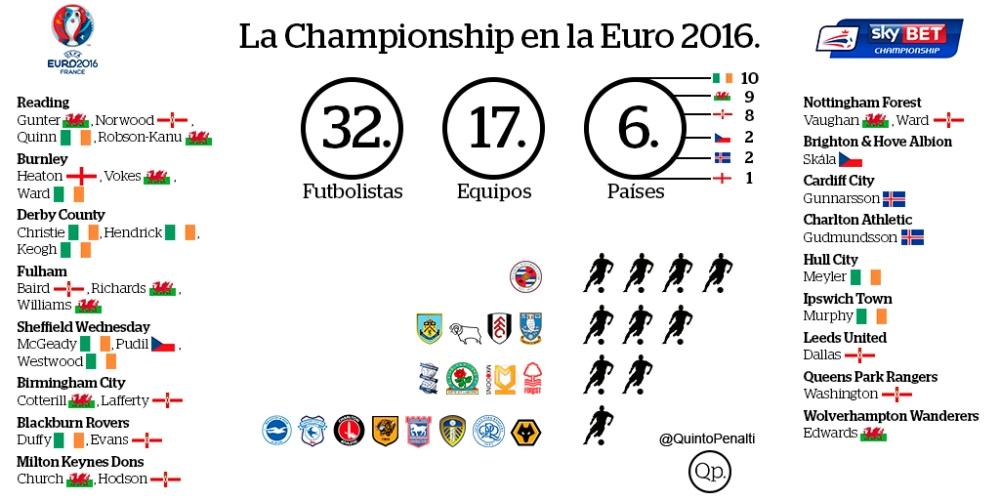 la championship en la euro 2016