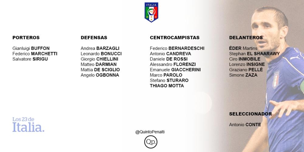 lista de italia