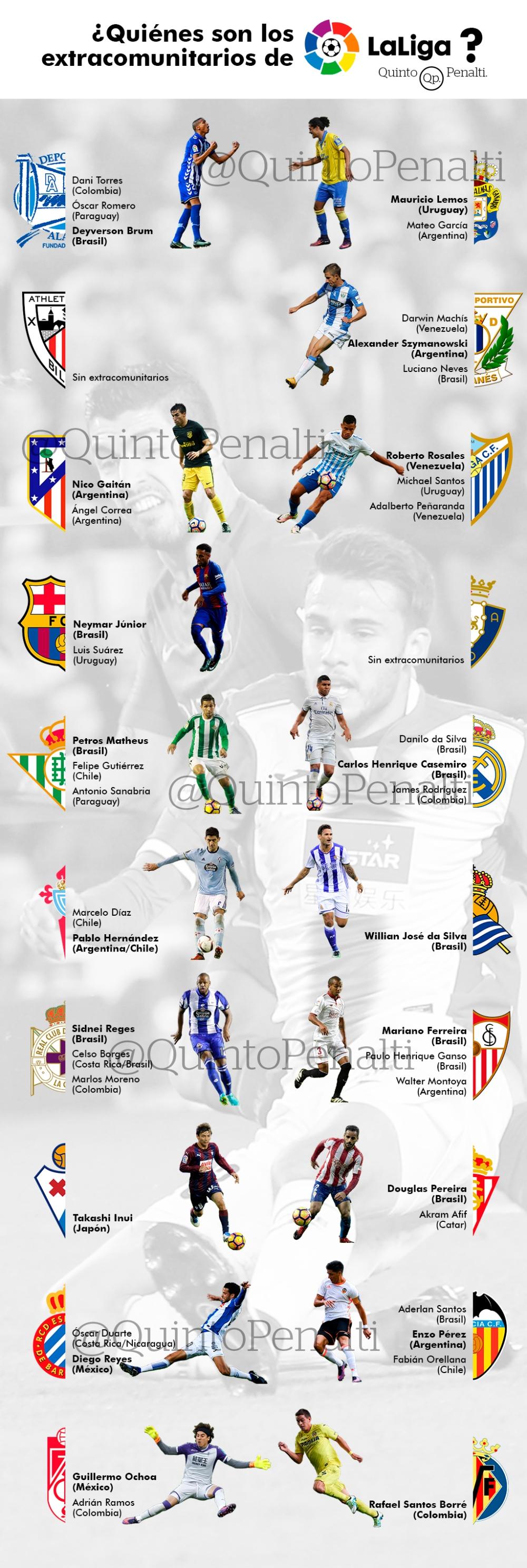 extracomunitarios liga 2016/17